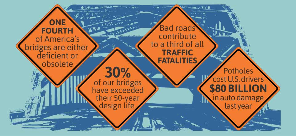statistics about bridges